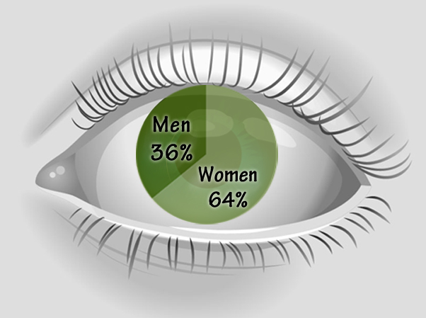 Why are Women more likely to be Blind?